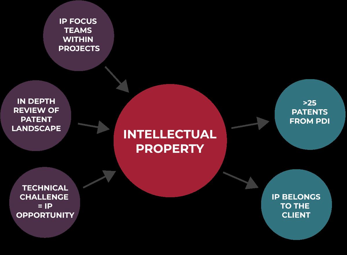 PharmaDirections_Intellectual-Property-1
